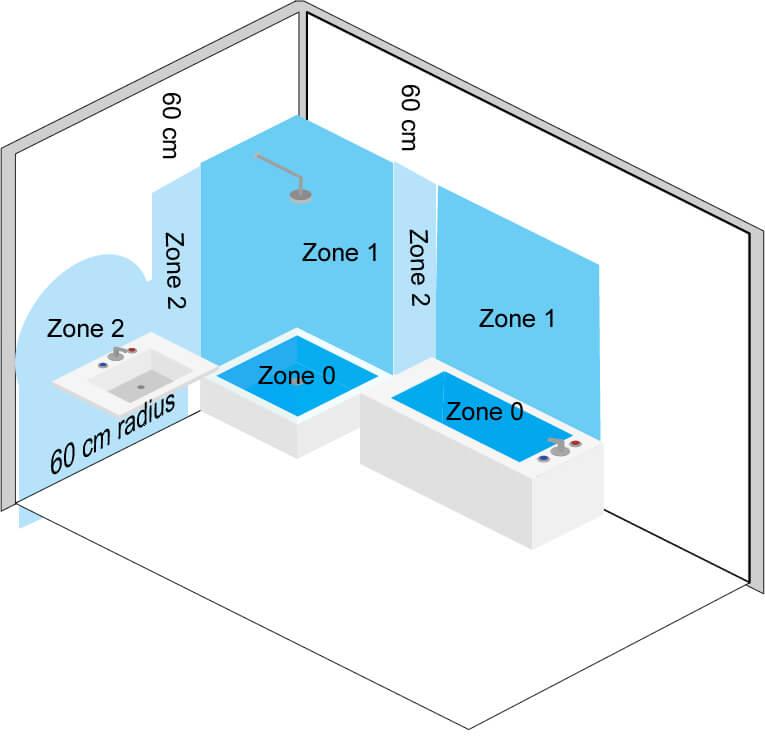 Badkamer zones IP-waarde