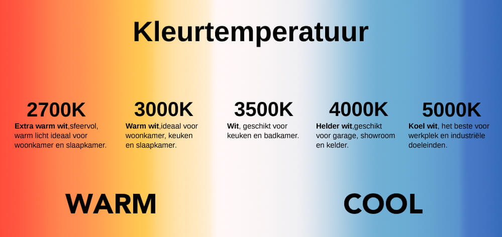 Kleurtemperaturen kelvin