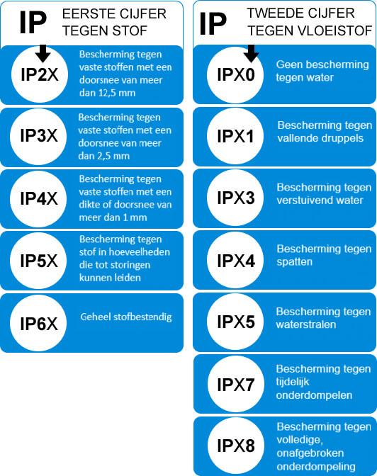 Tabel IP waarde